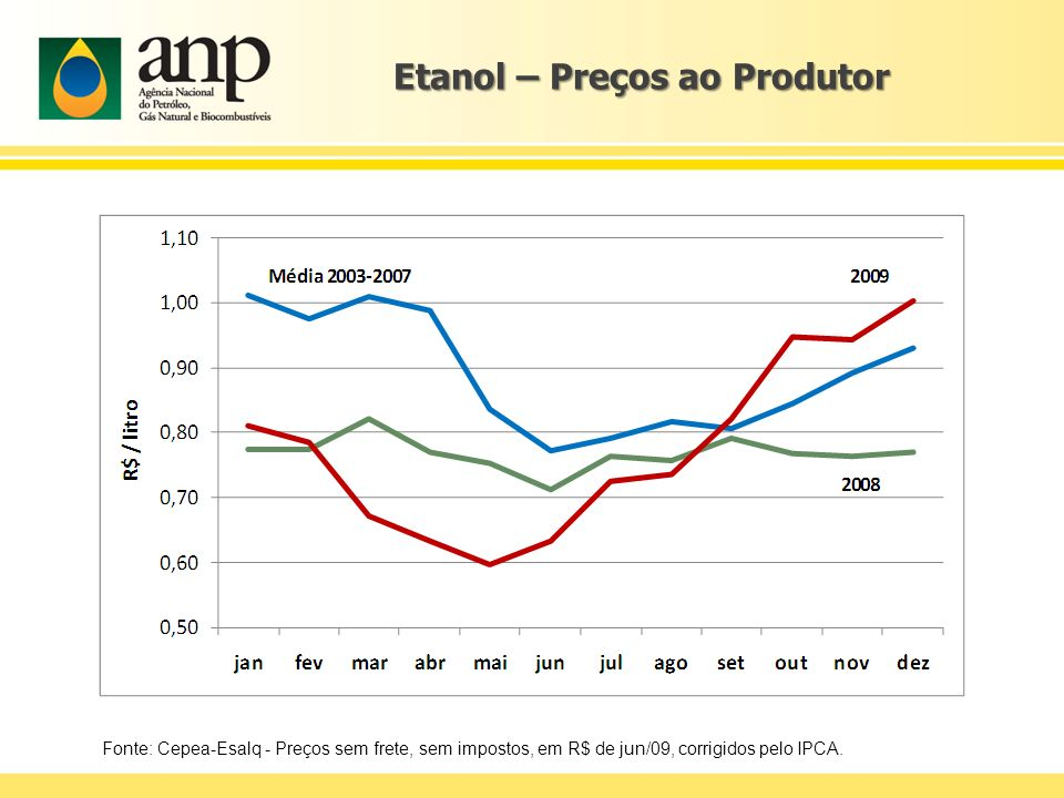 Etanol – Preços ao Produtor