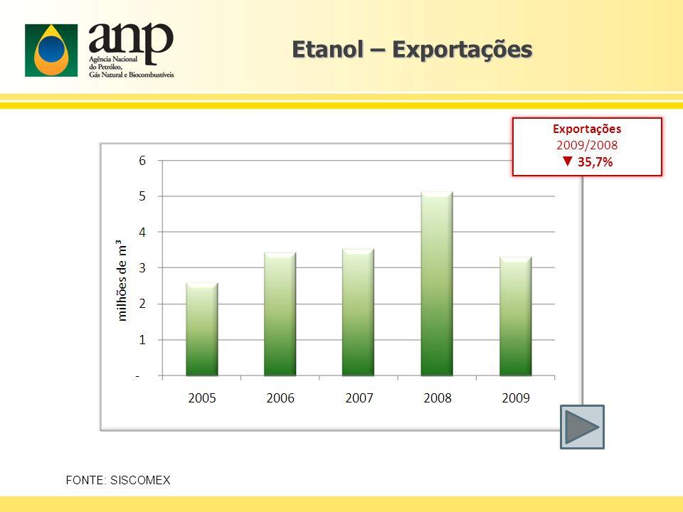 Etanol – Exportações ▼ 35,7% Exportações 2009/2008