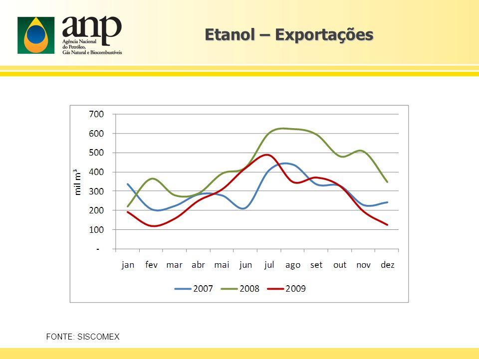 Etanol – Exportações O maior impacto da crise nas exportações foi sentido no início do ano. De resto, os embarques obedeceram à sazonalidade típica.