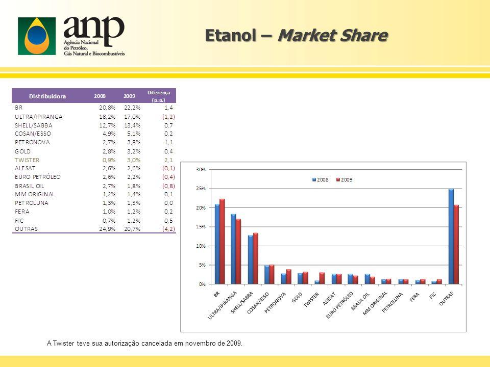 Etanol – Market Share As maiores distribuidoras, com exceção da Ipiranga, avançaram sua participação no mercado de etanol em 2009.