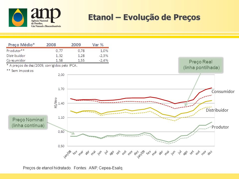 Etanol – Evolução de Preços
