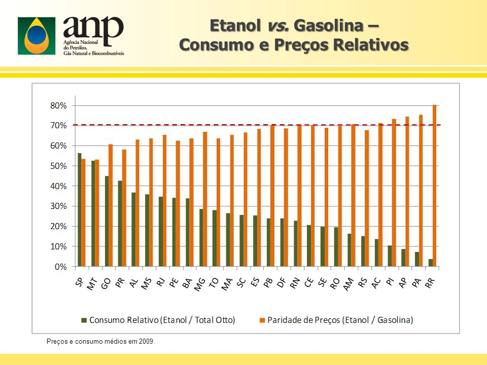 Etanol vs. Gasolina – Consumo e Preços Relativos