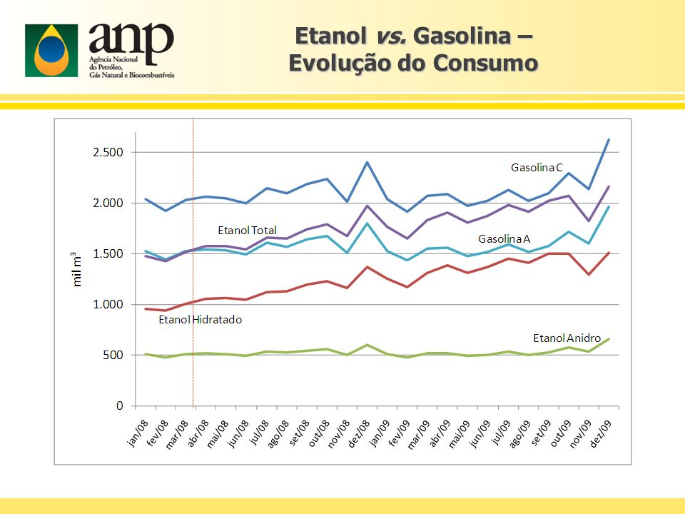 Etanol vs. Gasolina – Evolução do Consumo