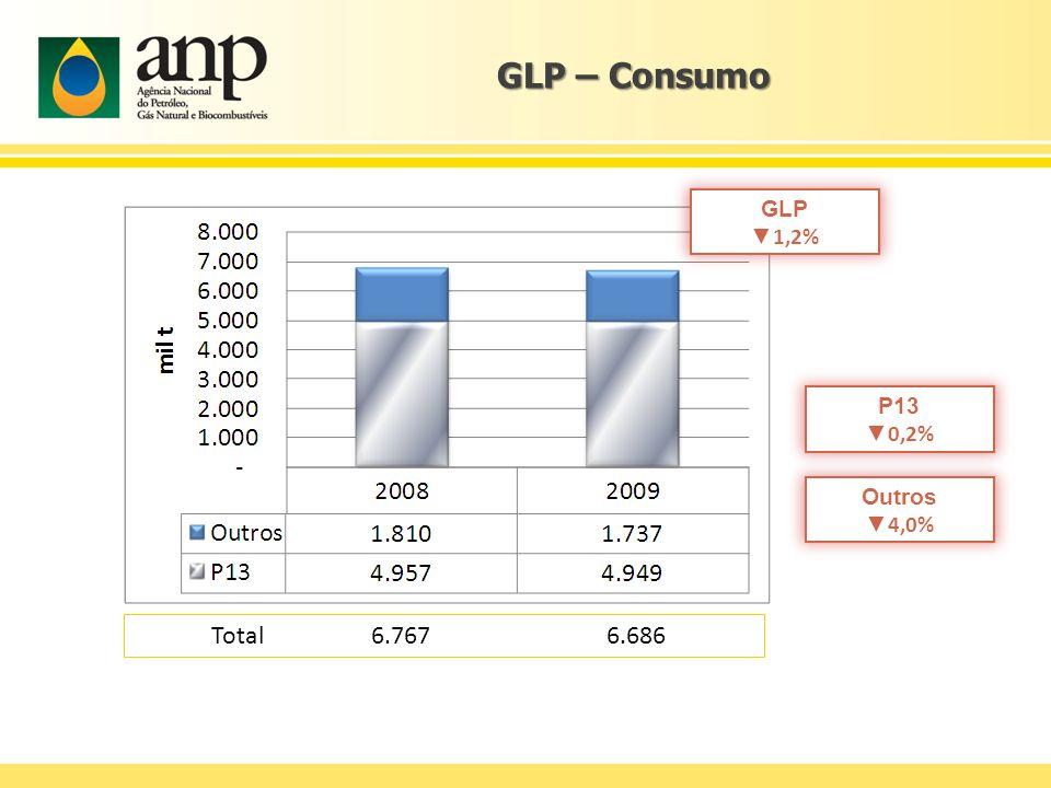 GLP – Consumo Total 6.767 6.686 GLP ▼1,2% P13 ▼0,2% Outros ▼4,0%