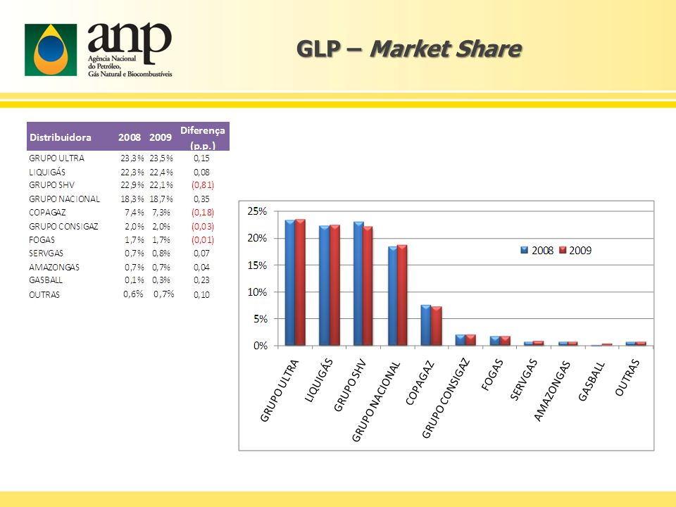 GLP – Market Share As participações de mercado das distribuidoras permaneceram praticamente constantes em 2009.