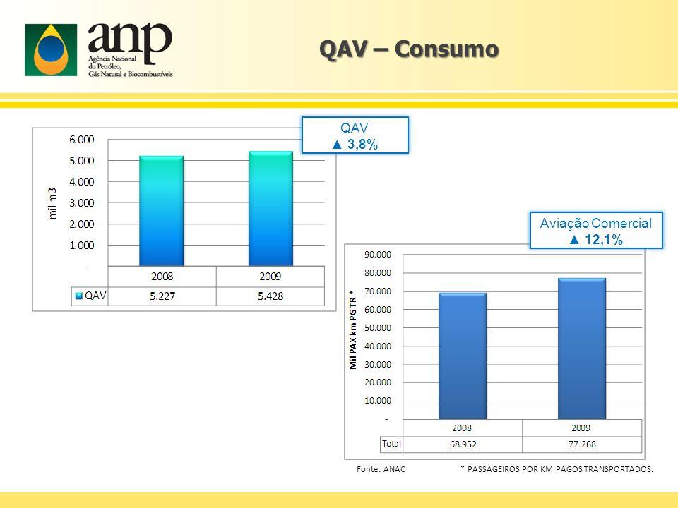 QAV – Consumo QAV ▲ 3,8% Aviação Comercial ▲ 12,1%