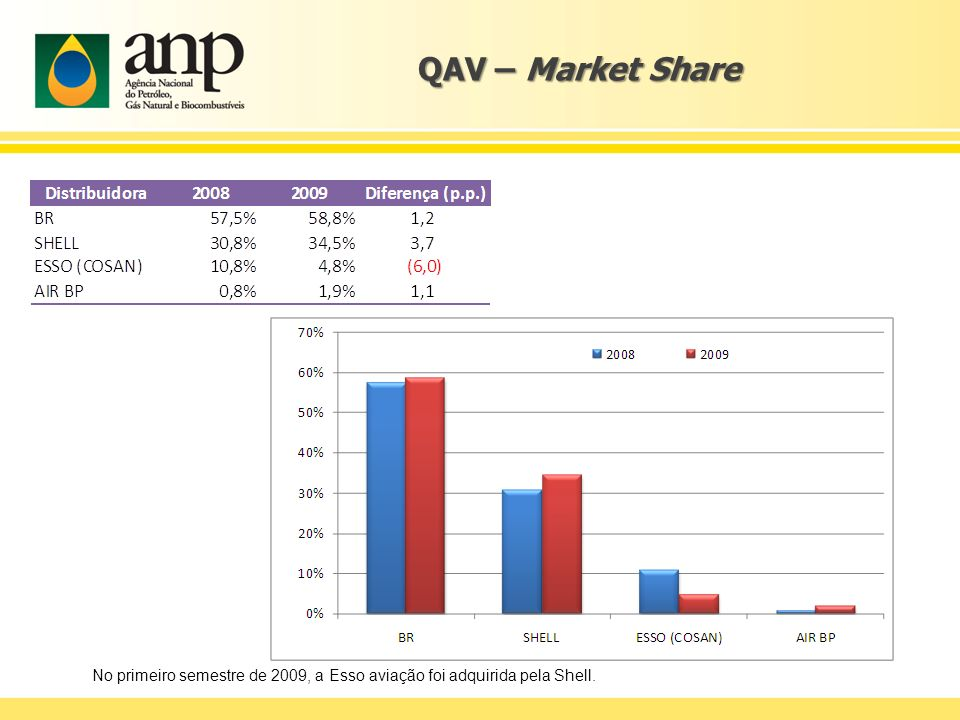 QAV – Market Share