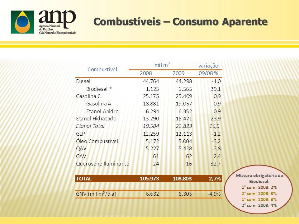 Combustíveis – Consumo Aparente