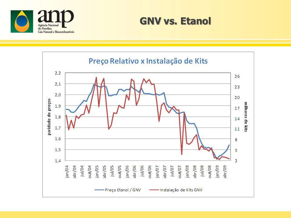 GNV vs. Etanol