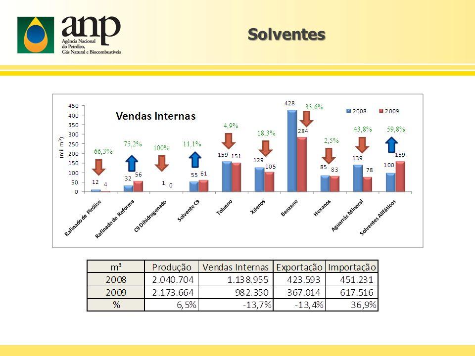 Solventes 33,6% 4,9% 43,8% 59,8% 18,3% 2,5% 75,2% 11,1% 100% 66,3%