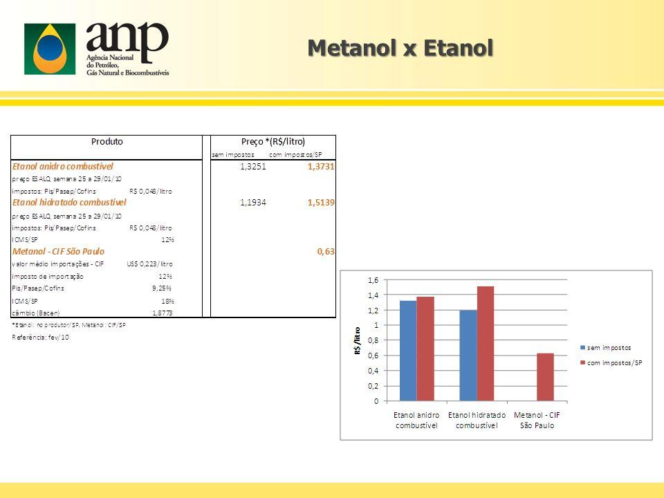 Metanol x Etanol