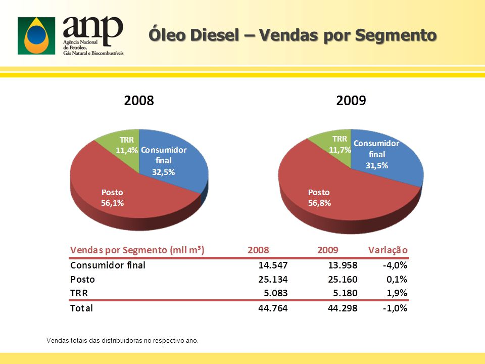 Óleo Diesel – Vendas por Segmento