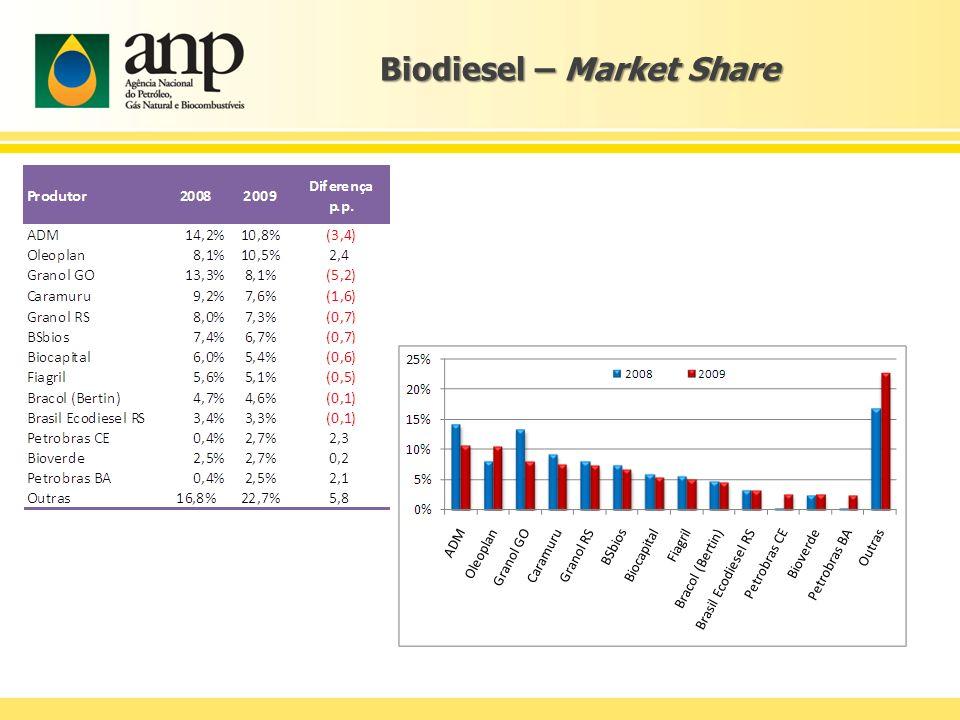 Biodiesel – Market Share