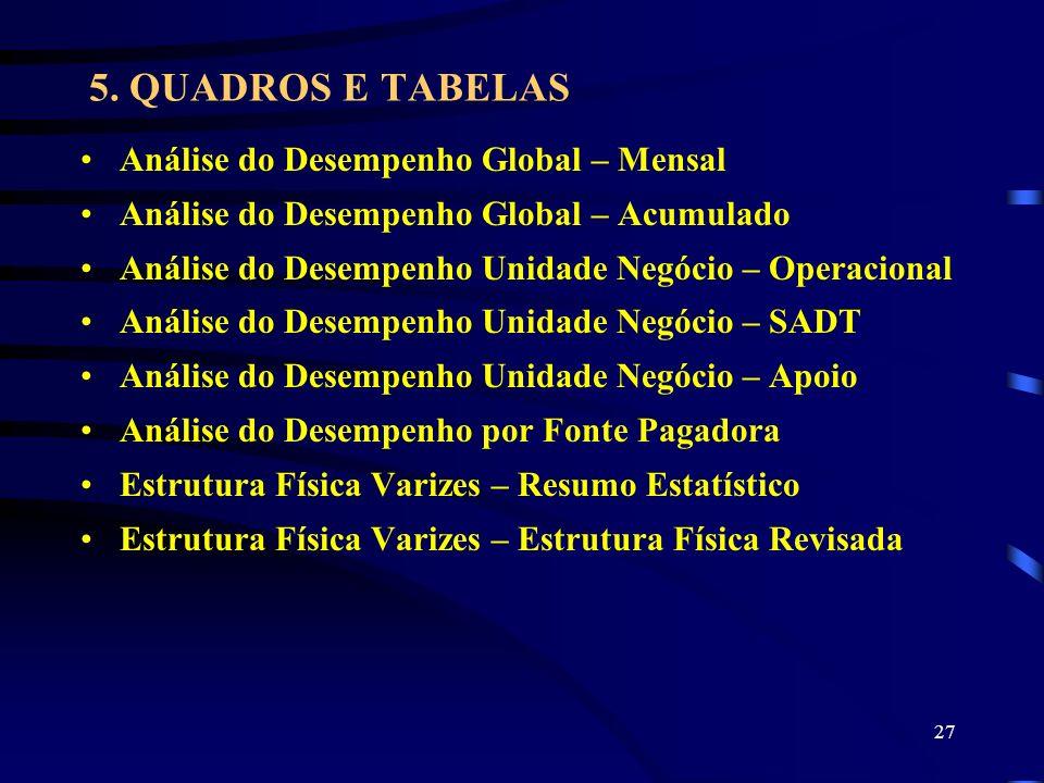 5. QUADROS E TABELAS Análise do Desempenho Global – Mensal