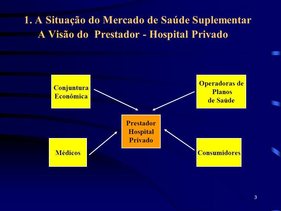 1. A Situação do Mercado de Saúde Suplementar A Visão do Prestador - Hospital Privado