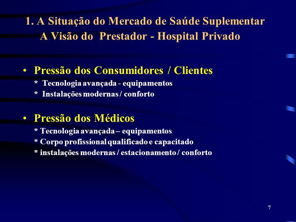 Pressão dos Consumidores / Clientes