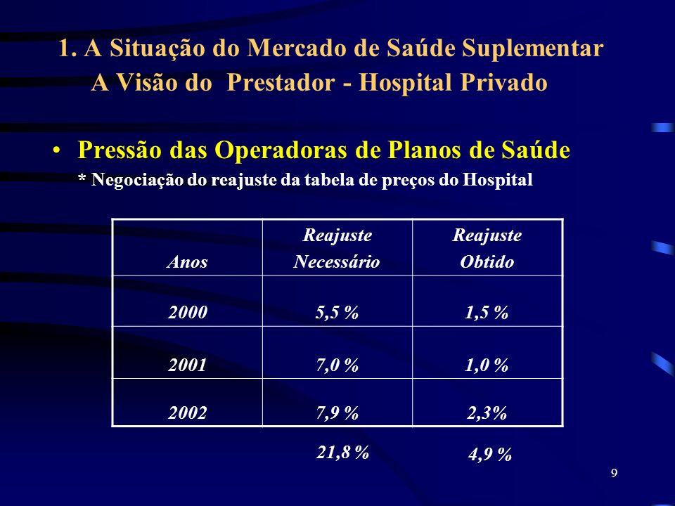 Pressão das Operadoras de Planos de Saúde
