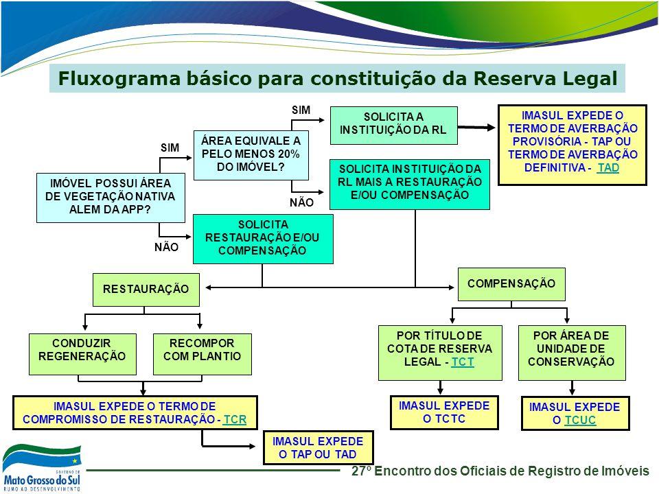 Fluxograma básico para constituição da Reserva Legal