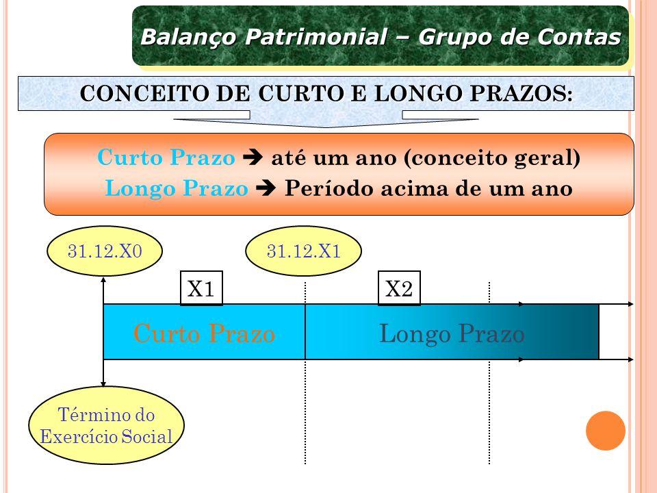 Longo Prazo Curto Prazo Balanço Patrimonial – Grupo de Contas