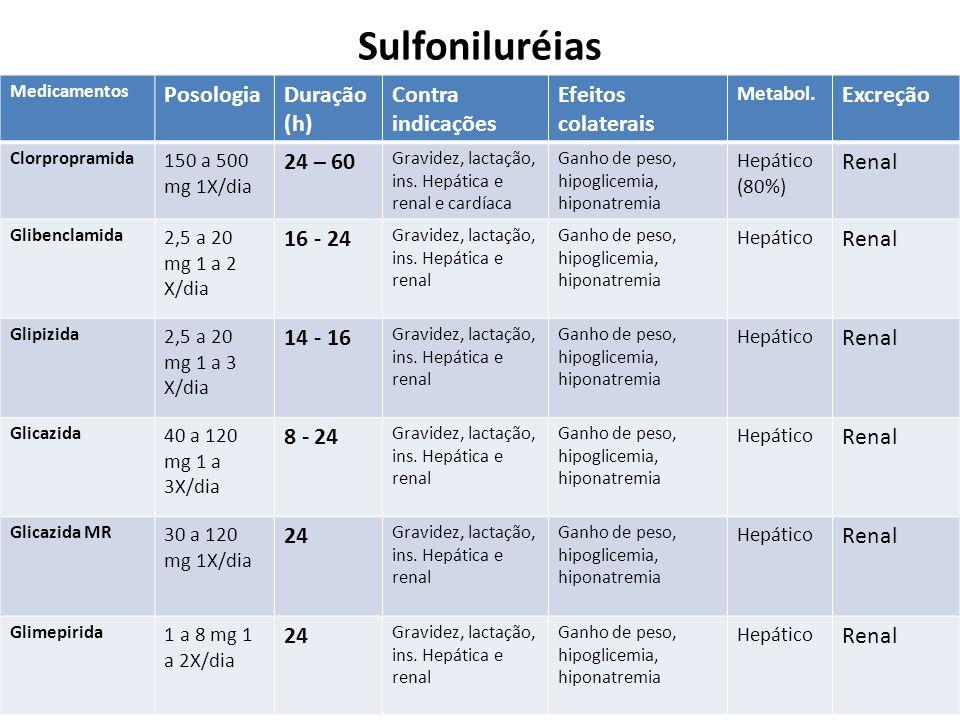 Sulfoniluréias Posologia Duração (h) Contra indicações