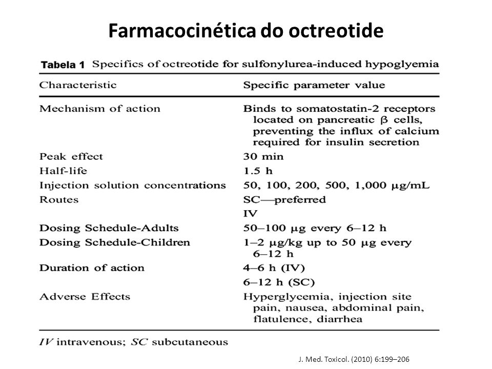 Farmacocinética do octreotide