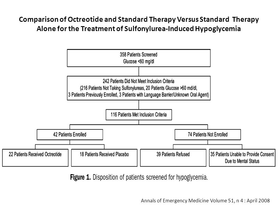 Comparison of Octreotide and Standard Therapy Versus Standard Therapy Alone for the Treatment of Sulfonylurea-Induced Hypoglycemia