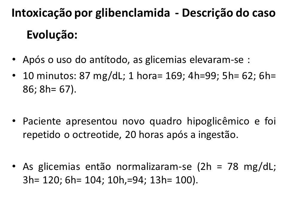Intoxicação por glibenclamida - Descrição do caso