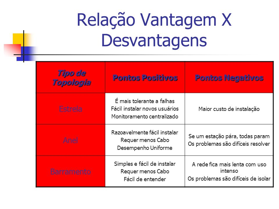 Relação Vantagem X Desvantagens