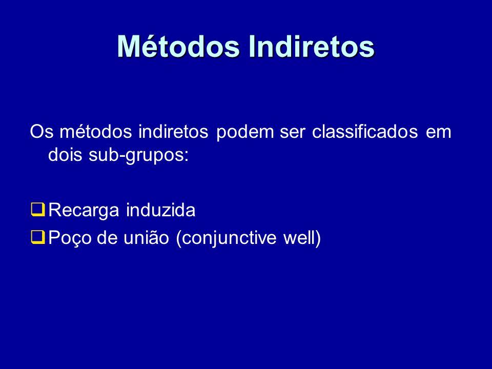 Métodos Indiretos Os métodos indiretos podem ser classificados em dois sub-grupos: Recarga induzida.