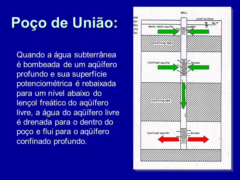 Poço de União: