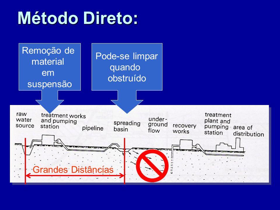 Método Direto: Remoção de Pode-se limpar material quando em obstruído