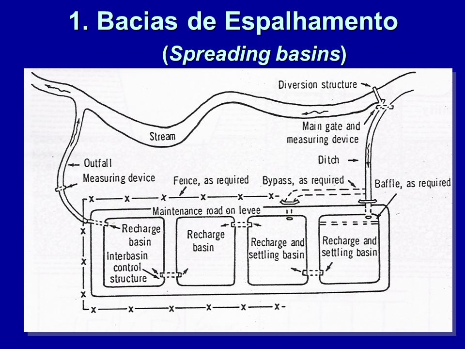 1. Bacias de Espalhamento (Spreading basins)