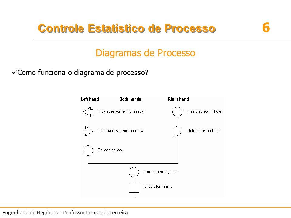 Diagramas de Processo Como funciona o diagrama de processo