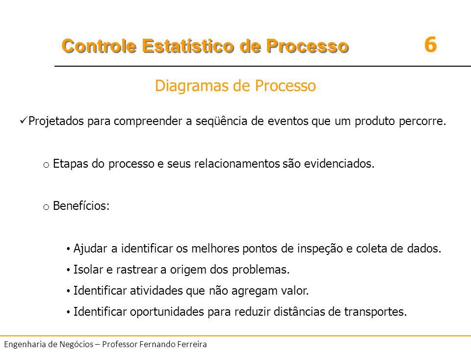 Diagramas de Processo Projetados para compreender a seqüência de eventos que um produto percorre.