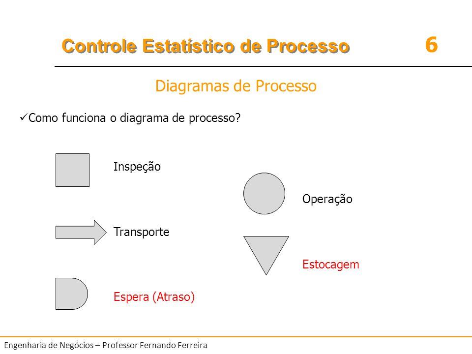 Diagramas de Processo Como funciona o diagrama de processo Inspeção