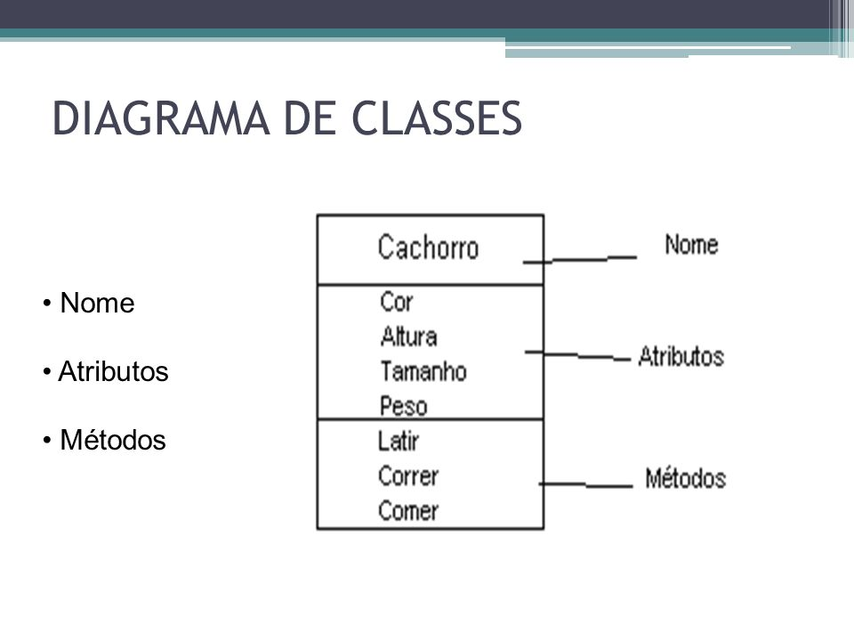 DIAGRAMA DE CLASSES Nome Atributos Métodos