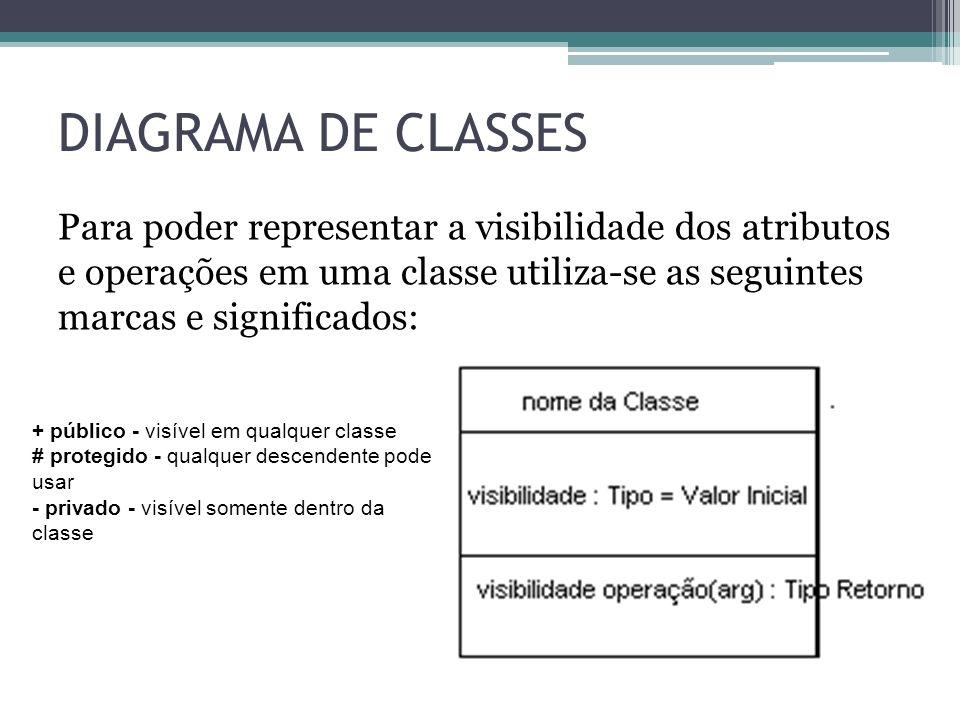 DIAGRAMA DE CLASSES Para poder representar a visibilidade dos atributos e operações em uma classe utiliza-se as seguintes marcas e significados: