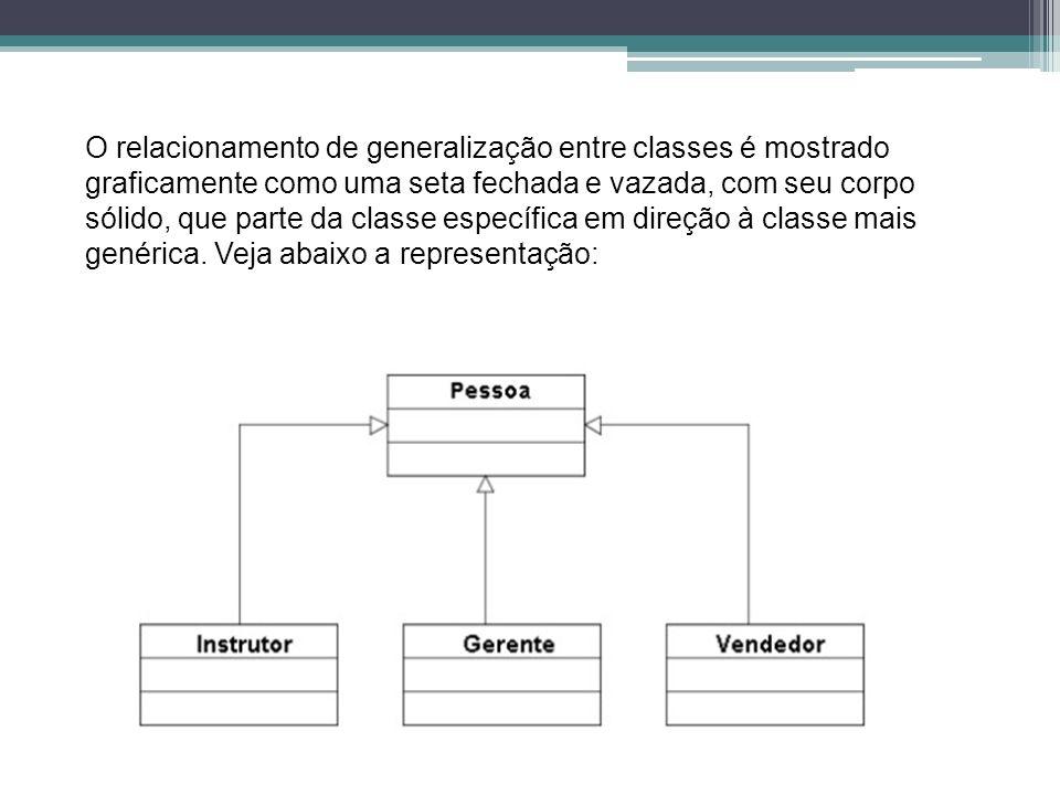 O relacionamento de generalização entre classes é mostrado graficamente como uma seta fechada e vazada, com seu corpo sólido, que parte da classe específica em direção à classe mais genérica.