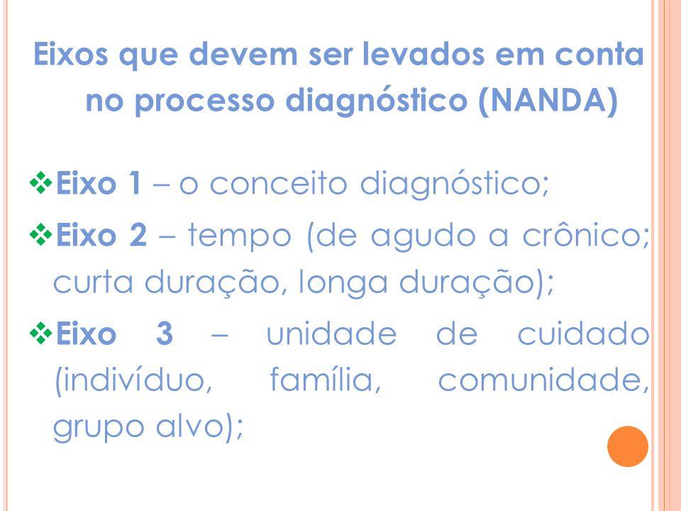 Eixos que devem ser levados em conta no processo diagnóstico (NANDA)