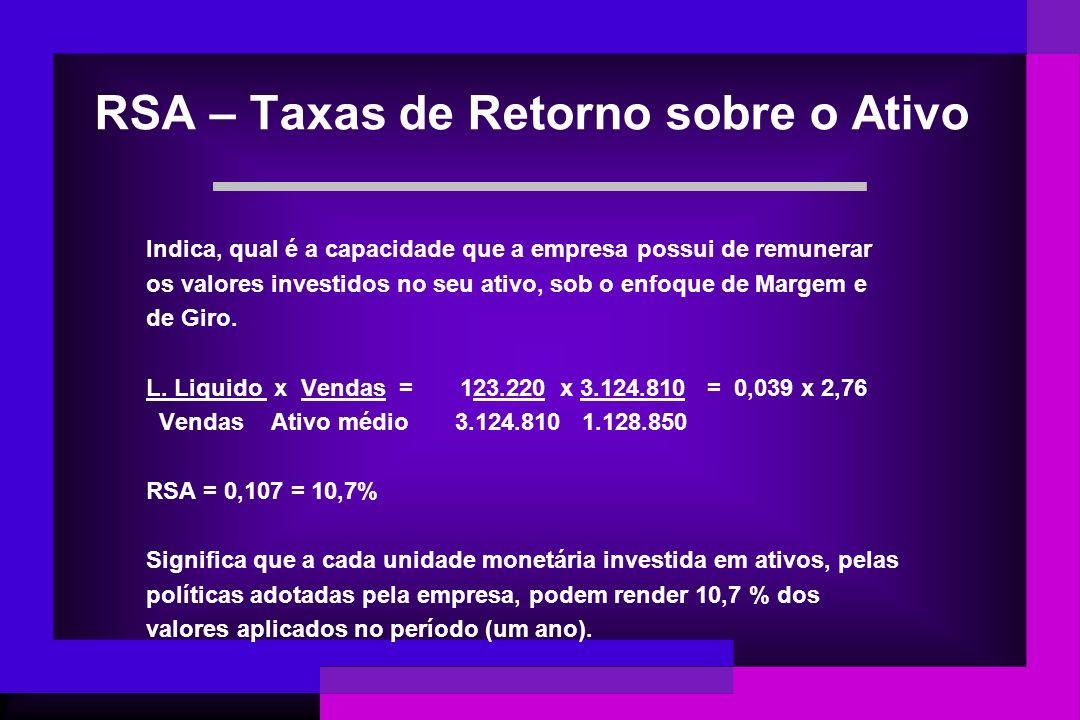 RSA – Taxas de Retorno sobre o Ativo