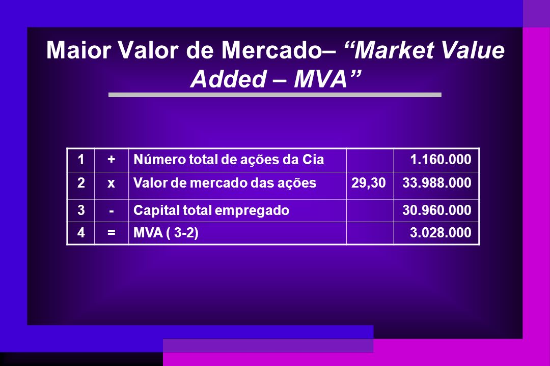 Maior Valor de Mercado– Market Value Added – MVA