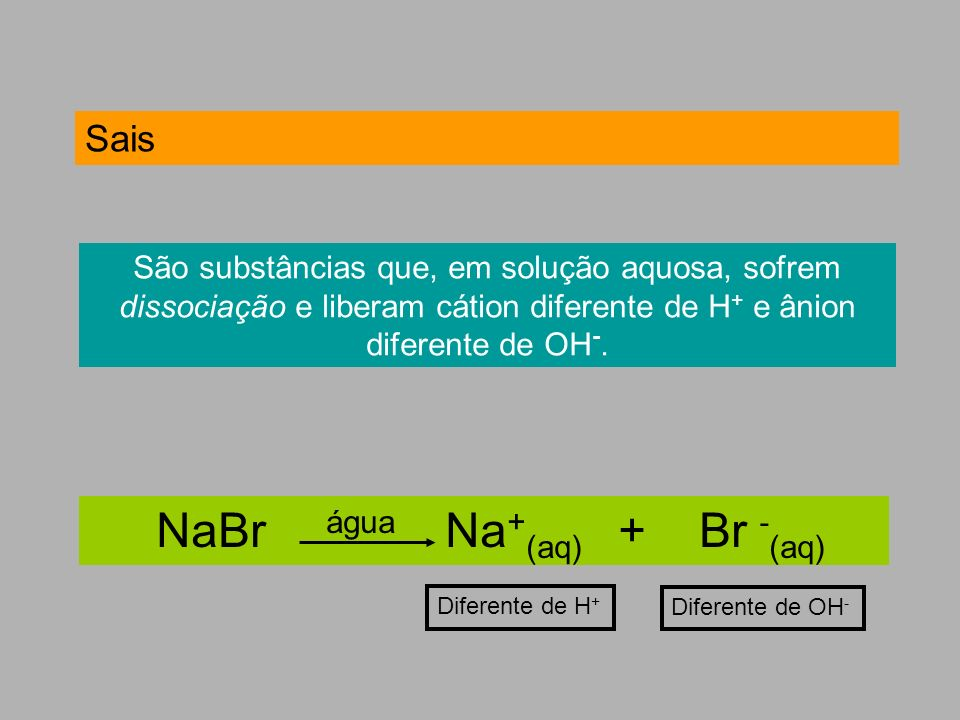 NaBr água Na+(aq) + Br -(aq)