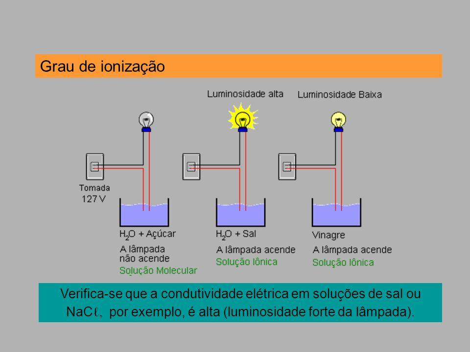 Grau de ionização Verifica-se que a condutividade elétrica em soluções de sal ou NaCℓ, por exemplo, é alta (luminosidade forte da lâmpada).