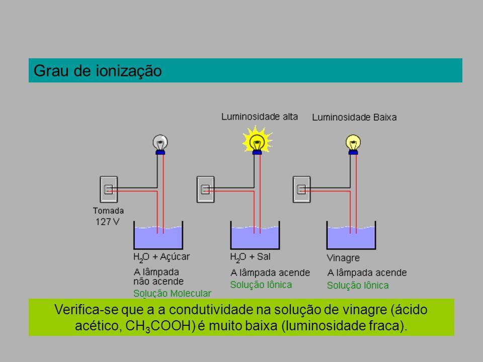 Grau de ionização Verifica-se que a a condutividade na solução de vinagre (ácido acético, CH3COOH) é muito baixa (luminosidade fraca).