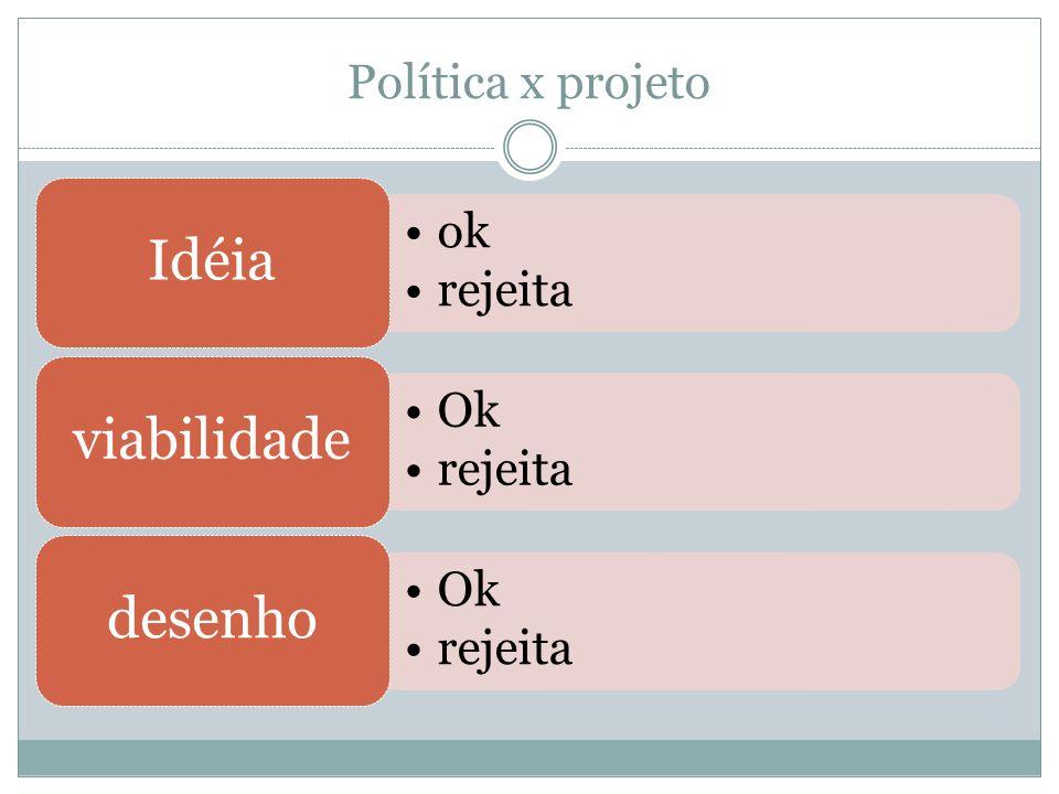 Política x projeto Idéia ok rejeita viabilidade Ok desenho