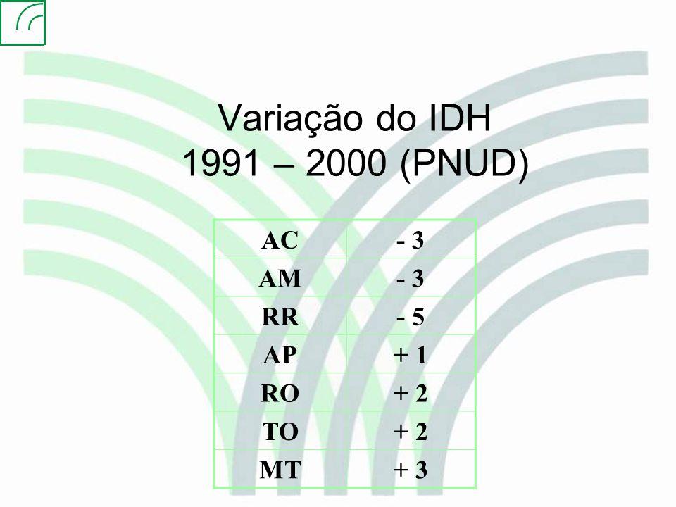 Variação do IDH 1991 – 2000 (PNUD)