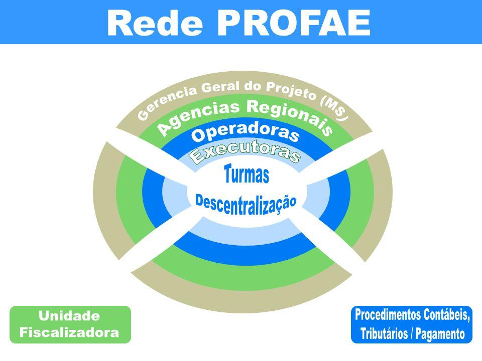 Gerencia Geral do Projeto (MS) Agencias Regionais Operadoras