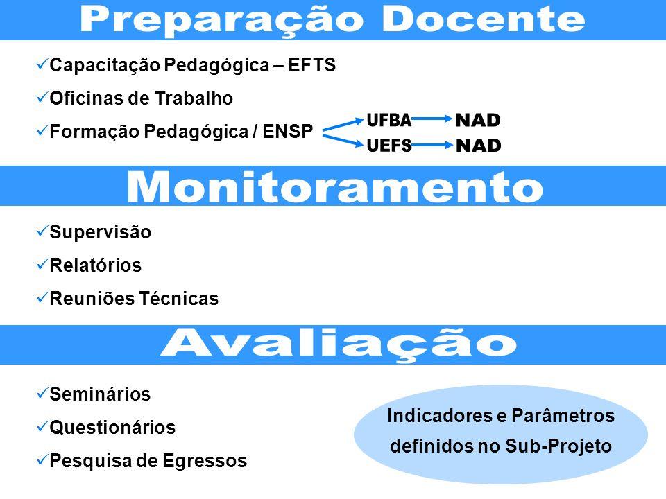 Indicadores e Parâmetros definidos no Sub-Projeto