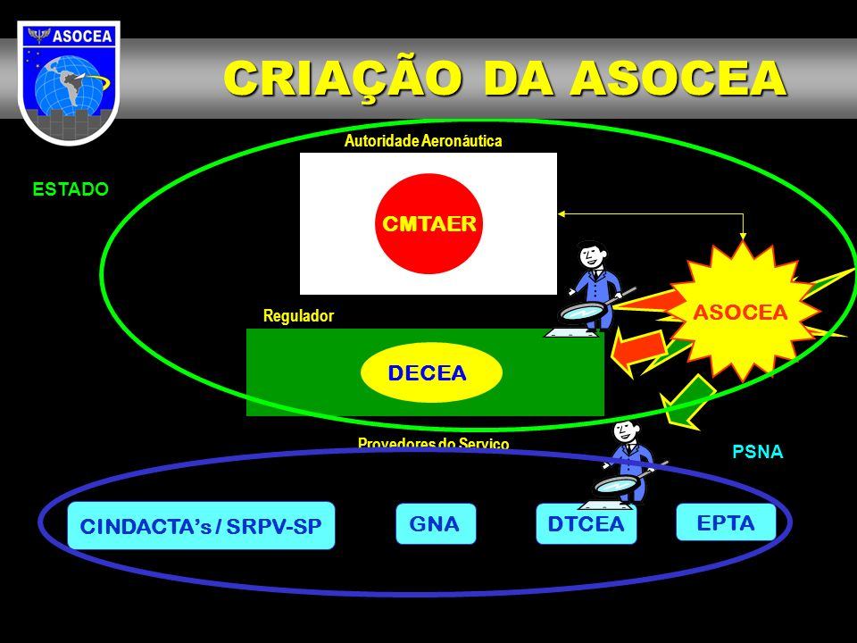 CRIAÇÃO DA ASOCEA CMTAER ASOCEA DECEA CINDACTA's / SRPV-SP DTCEA GNA