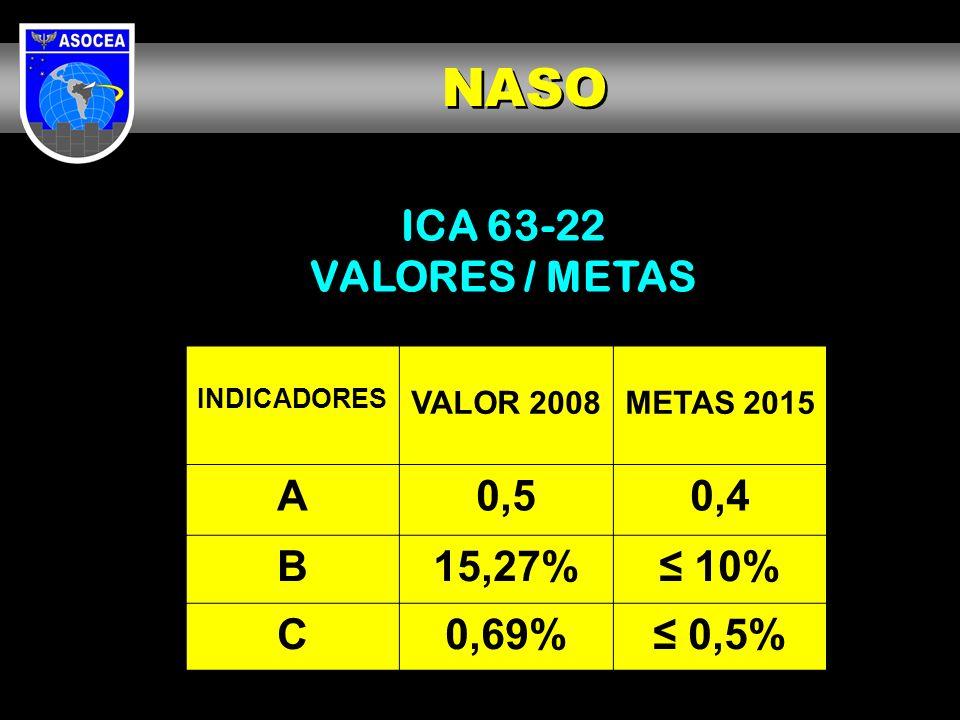 NASO ICA 63-22 VALORES / METAS A 0,5 0,4 B 15,27% ≤ 10% C 0,69% ≤ 0,5%